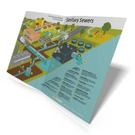 Sanitary Sewer System Poster